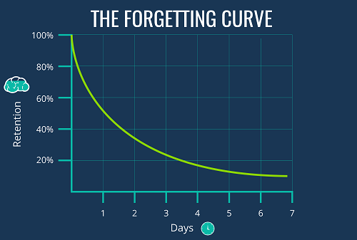 the-forgetting-curve-2